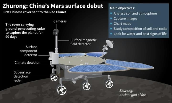 Ιστορικό βήμα της Κίνας στο Διάστημα: Προσεδάφισε «με την πρώτη» ρομπότ στον Άρη