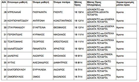 7ο ΗΜΕΡΗΣΙΟ ΓΥΜΝΑΣΙΟ ΚΑΤΕΡΙΝΗΣ ΠΙΕΡΙΑΣ