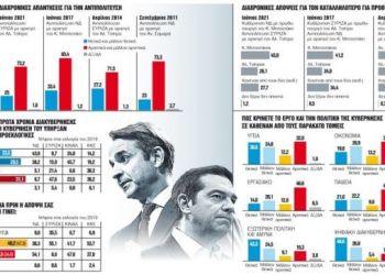 Δημοσκόπηση: Πολιτική Κυριαρχία Για Την Κυβέρνηση