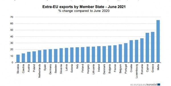 Εκρηκτική αύξηση των εξαγωγών – Στη 2η θέση η Ελλάδα