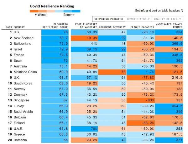 Αυτές είναι οι καλύτερες χώρες για να ζεις