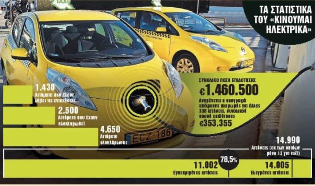 Εξτρα επιδότηση 5.500 ευρώ για «πράσινα» ταξί