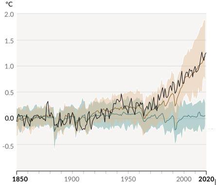 Κλιματική κρίση: Κόκκινη προειδοποίηση από τους ειδικούς