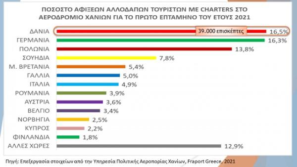 Ποιοι είναι οι νέοι «φίλοι» της τουριστικής Ελλάδας