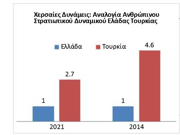 Αποκαλυπτική έκθεση για τη στρατιωτική δύναμη Ελλάδας και Τουρκίας - Σε ποια σημεία υπερτερούν οι ελληνικές Ένοπλες Δυνάμεις