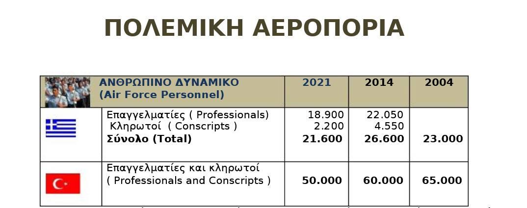 Αποκαλυπτική έκθεση για τη στρατιωτική δύναμη Ελλάδας και Τουρκίας – Σε ποια σημεία υπερτερούν οι ελληνικές Ενοπλες Δυνάμεις