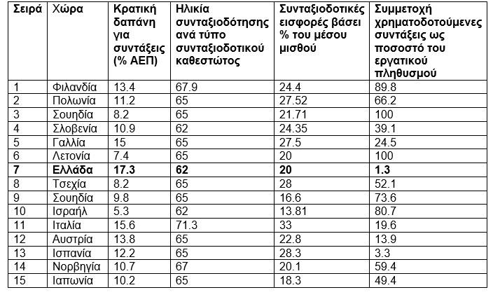 Η Ελλάδα έχει μια από τις 10 καλύτερες συντάξεις στον κόσμο!
