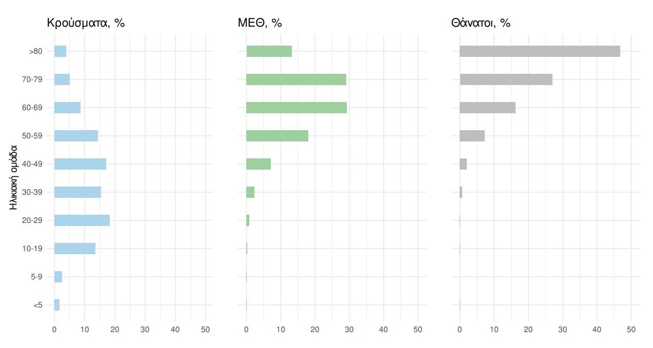 Κορονοϊός: 2.232 κρούσματα, 33 θάνατοι, 326 διασωληνωμένοι