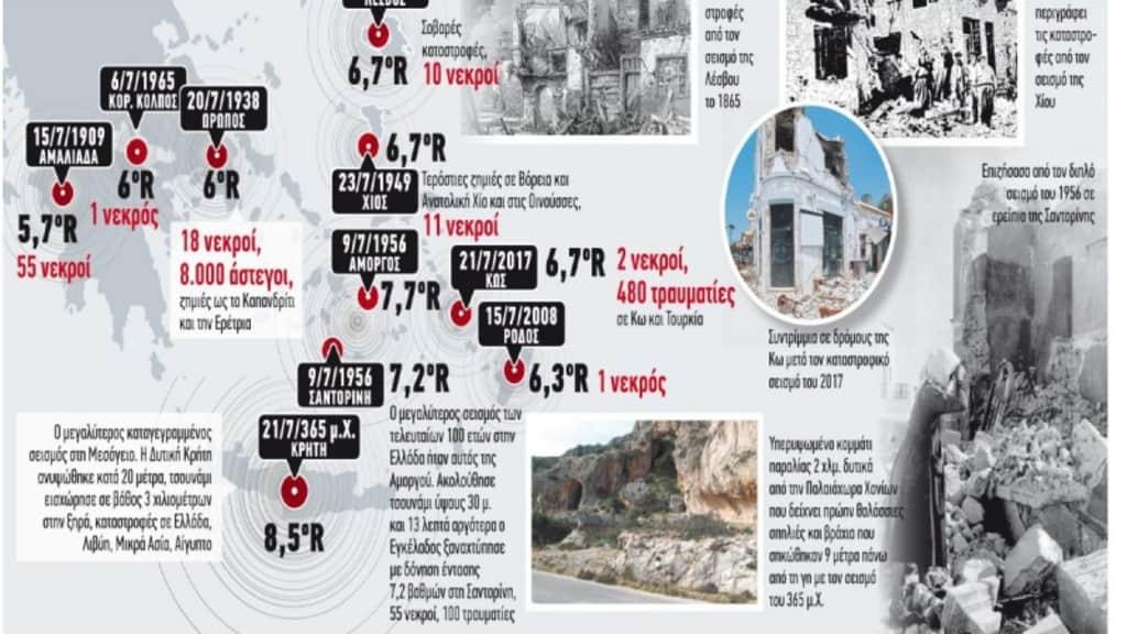 Συναγερμός για πέντε επικίνδυνες περιοχές για σεισμό – Τι λένε οι ειδικοί