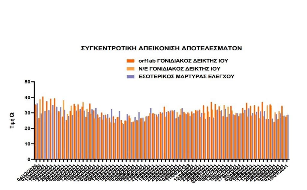 Συνεχίζει η αυξητική τάση της έκκρισης ιικού φορτίου στα λύματα της Κατερίνης
