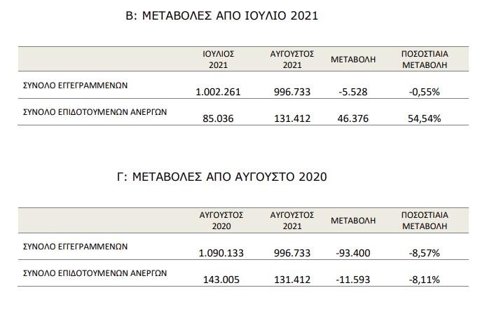Στατιστικά στοιχεία εγγεγραμμένης ανεργίας Αύγουστος 2021