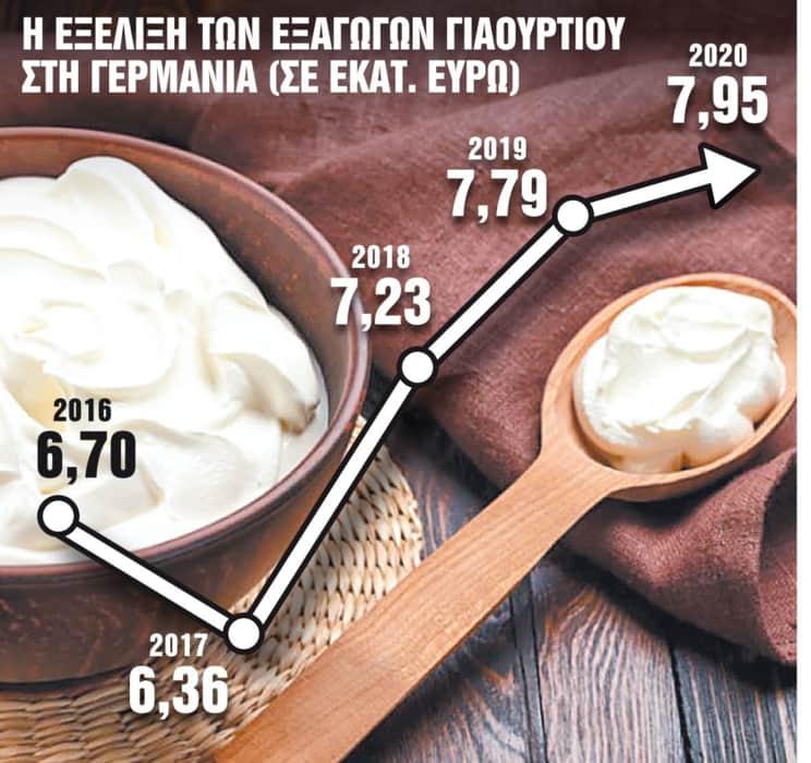 Τρέχει… το ελληνικό γιαούρτι στη γερμανική αγορά