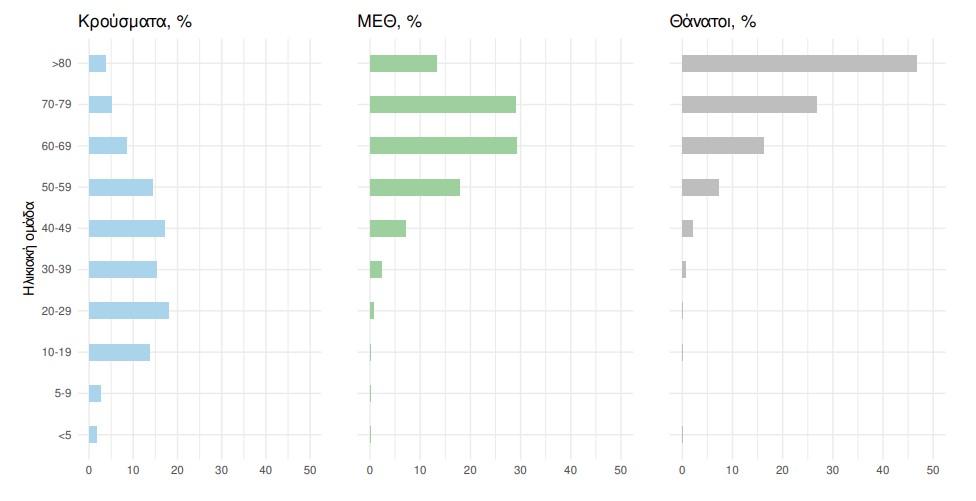 Κορονοϊός σήμερα: 2.338 κρούσματα, 31 θάνατοι, 343 διασωληνωμένοι